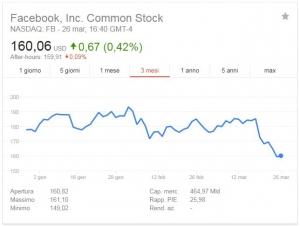 Il crollo delle azioni di Facebook in borsa dopo il datagate